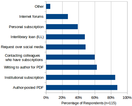 Which methods do you use to access the literature? Results from a recent survey.