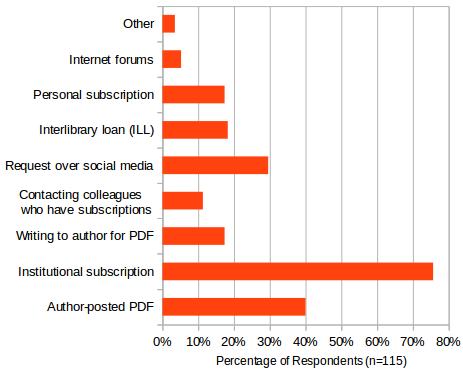 Most commonly used methods to access literature.